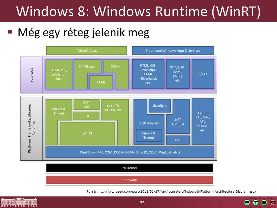 Windows 8: Windows Runtime (WinRT)