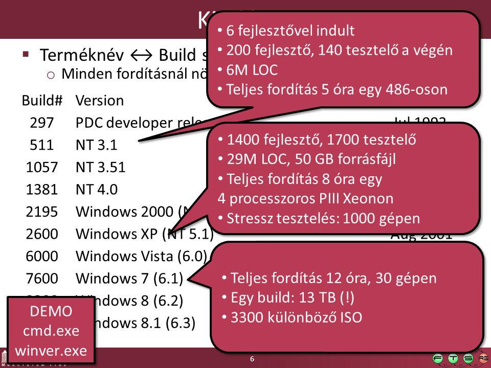 Kiadások Terméknév ↔ Build szám 6 fejlesztővel indult