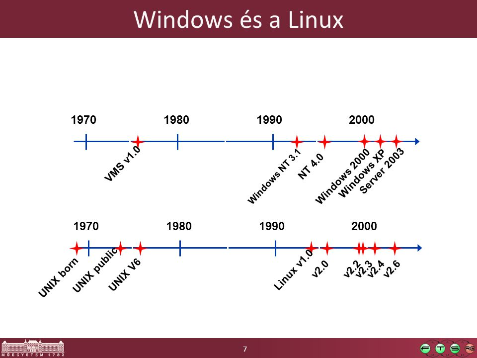 Windows és a Linux 1970. 1980. 1990. 2000. VMS v1.0. NT 4.0. Server 2003. Windows NT 3.1. Windows 2000.