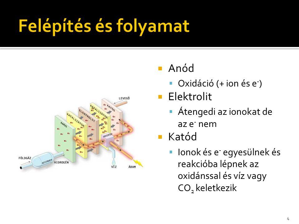 Felépítés és folyamat Anód Elektrolit Katód Oxidáció (+ ion és e-)