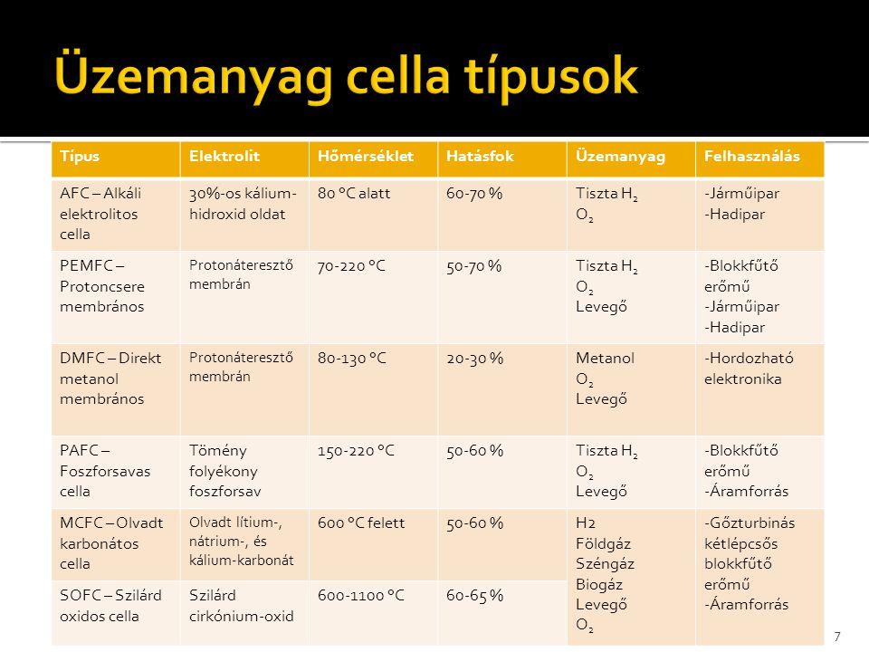 Üzemanyag cella típusok