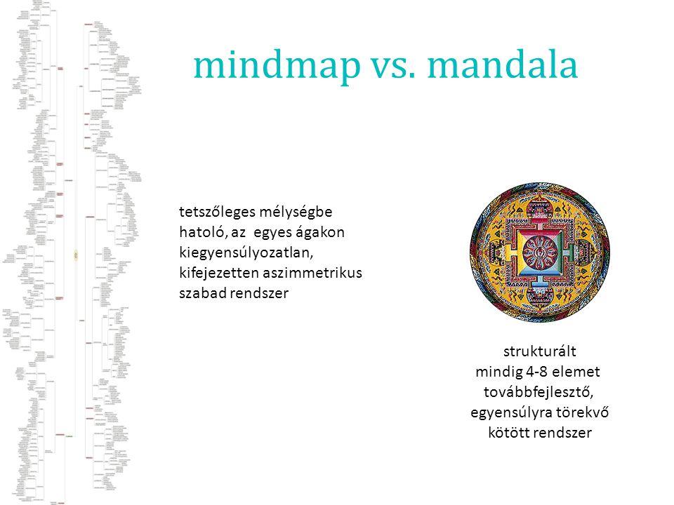 mindmap vs. mandala tetszőleges mélységbe hatoló, az egyes ágakon