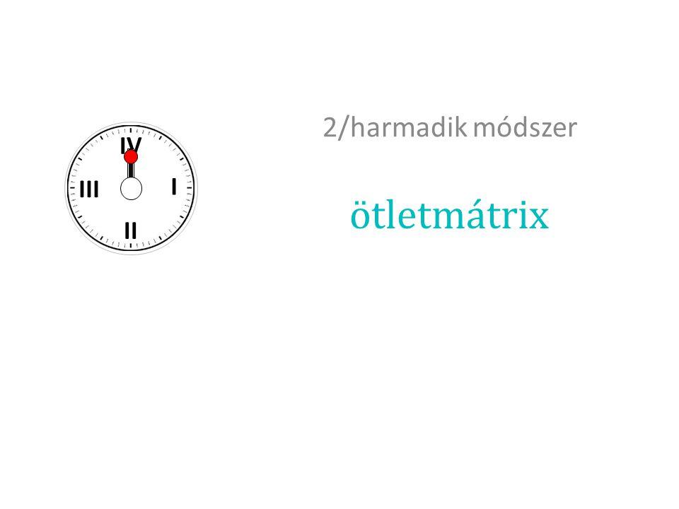 2/harmadik módszer I II III IV ötletmátrix