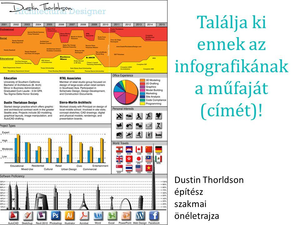 Találja ki ennek az infografikának a műfaját (címét)!