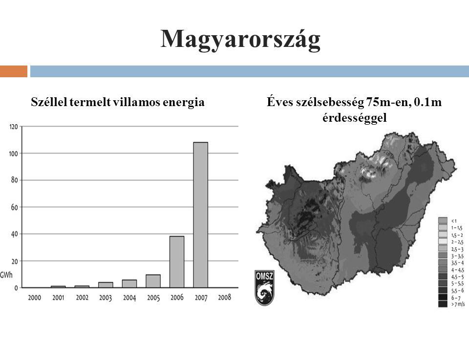 Magyarország Széllel termelt villamos energia