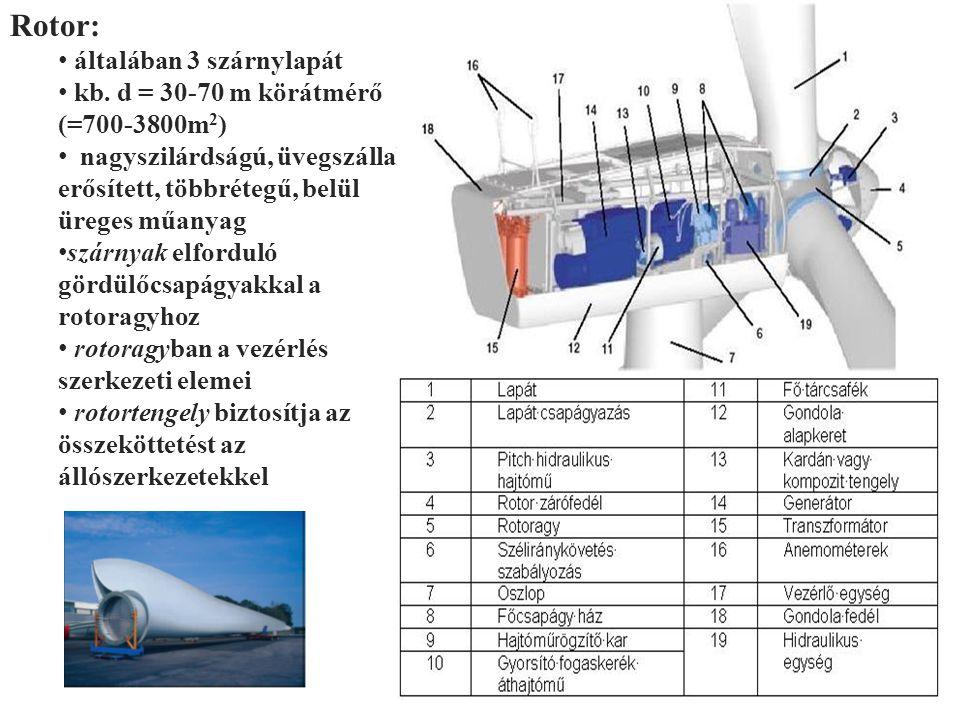 Rotor: általában 3 szárnylapát kb. d = 30-70 m körátmérő (=700-3800m2)