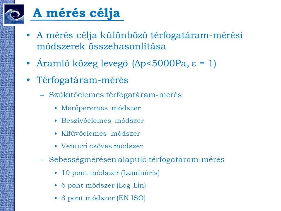 A mérés célja A mérés célja különböző térfogatáram-mérési módszerek összehasonlítása. Áramló közeg levegő (Δp<5000Pa, ε = 1)