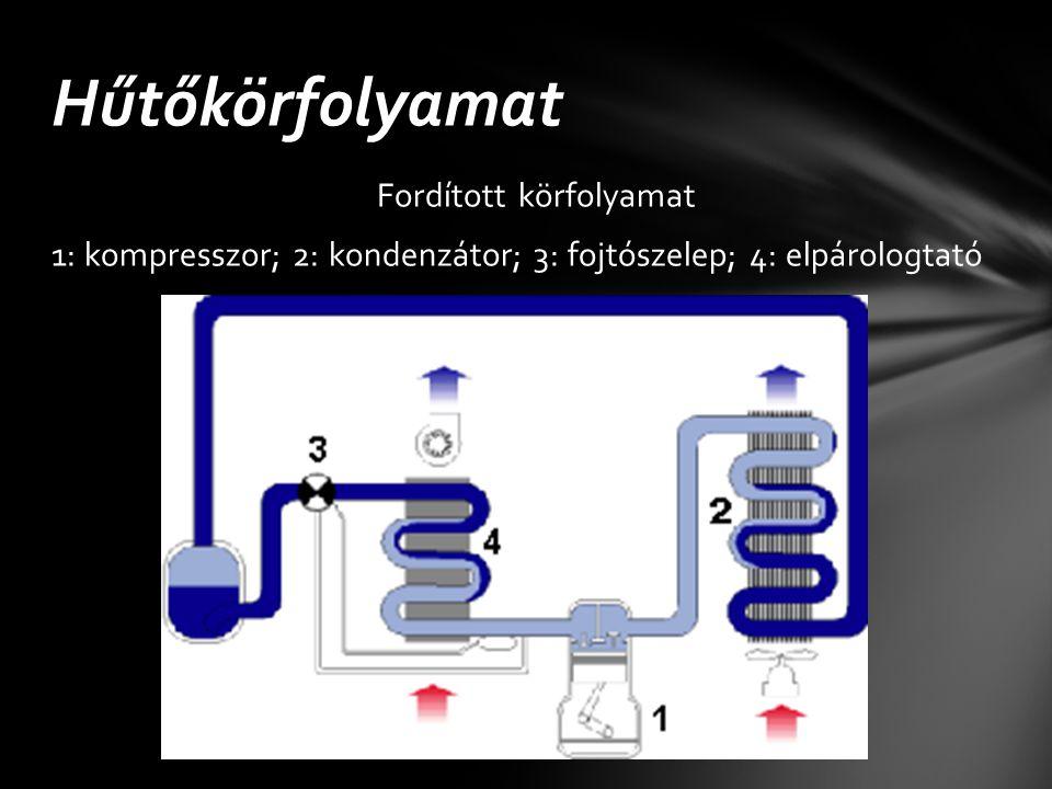 Hűtőkörfolyamat Fordított körfolyamat 1: kompresszor; 2: kondenzátor; 3: fojtószelep; 4: elpárologtató
