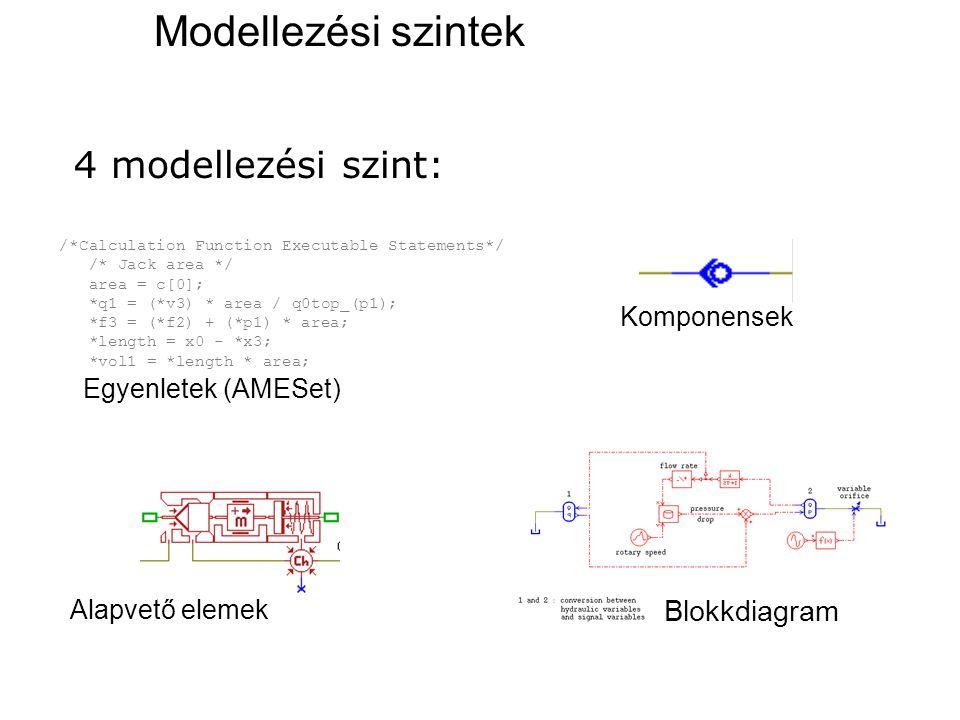 Modellezési szintek 4 modellezési szint: Blokkdiagram Komponensek