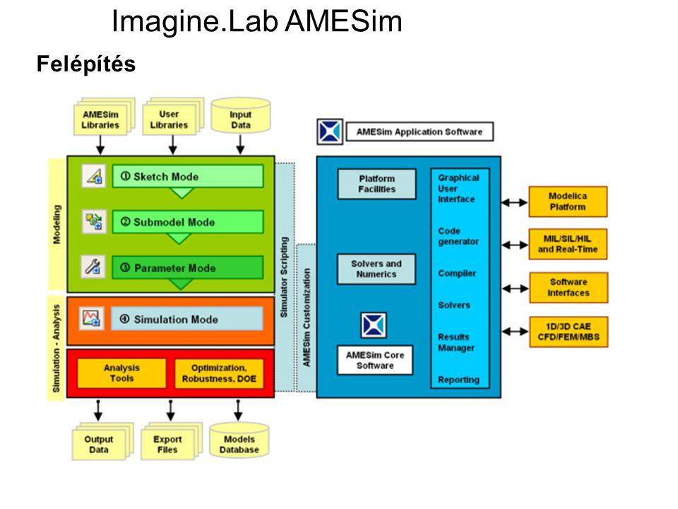 Imagine.Lab AMESim Felépítés