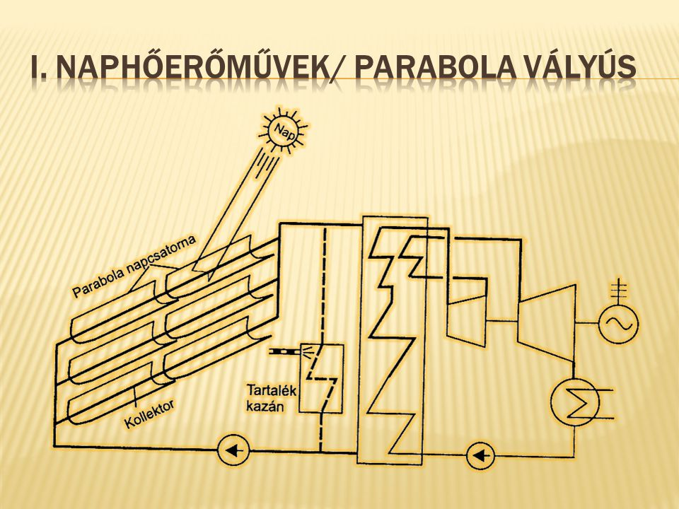 I. Naphőerőművek/ parabola vályús