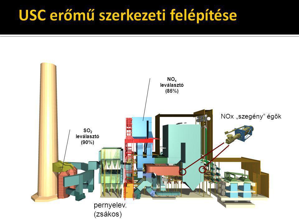 USC erőmű szerkezeti felépítése