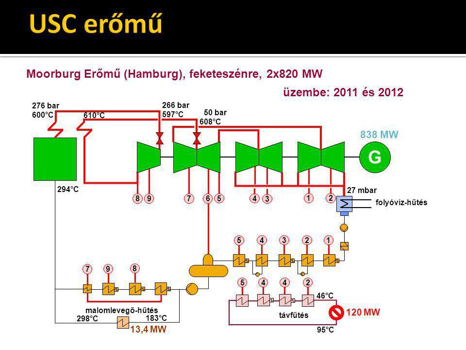 USC erőmű G Moorburg Erőmű (Hamburg), feketeszénre, 2x820 MW