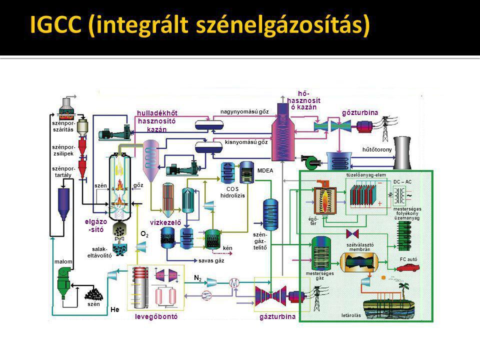 IGCC (integrált szénelgázosítás)