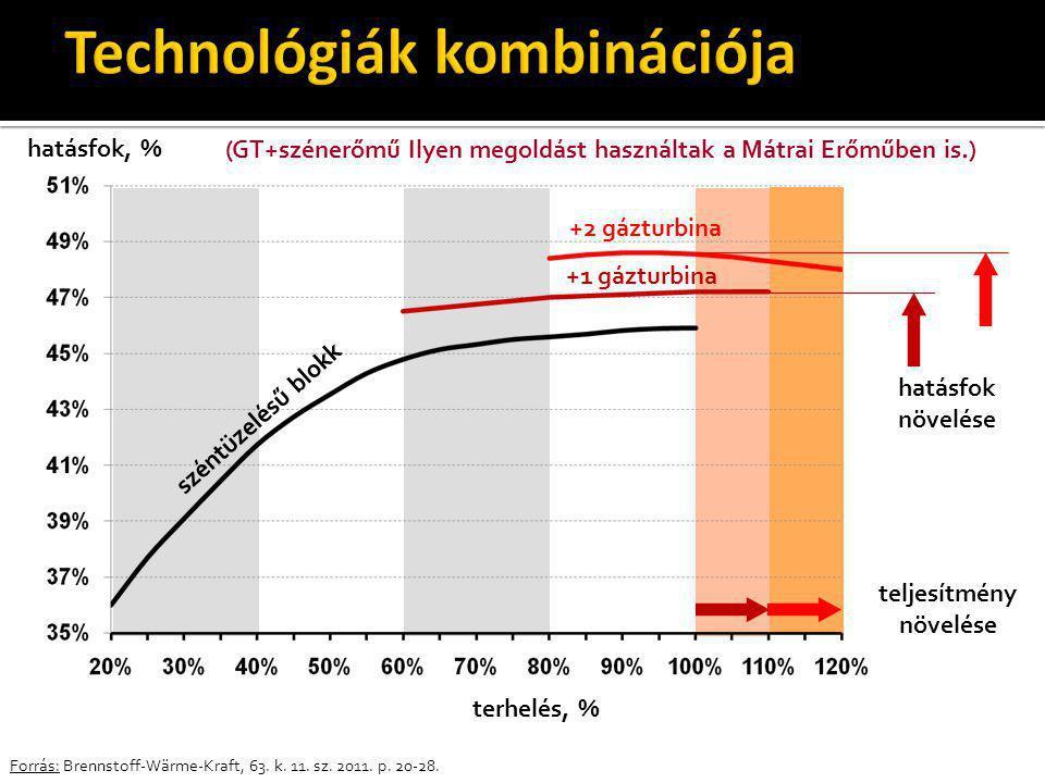 Technológiák kombinációja