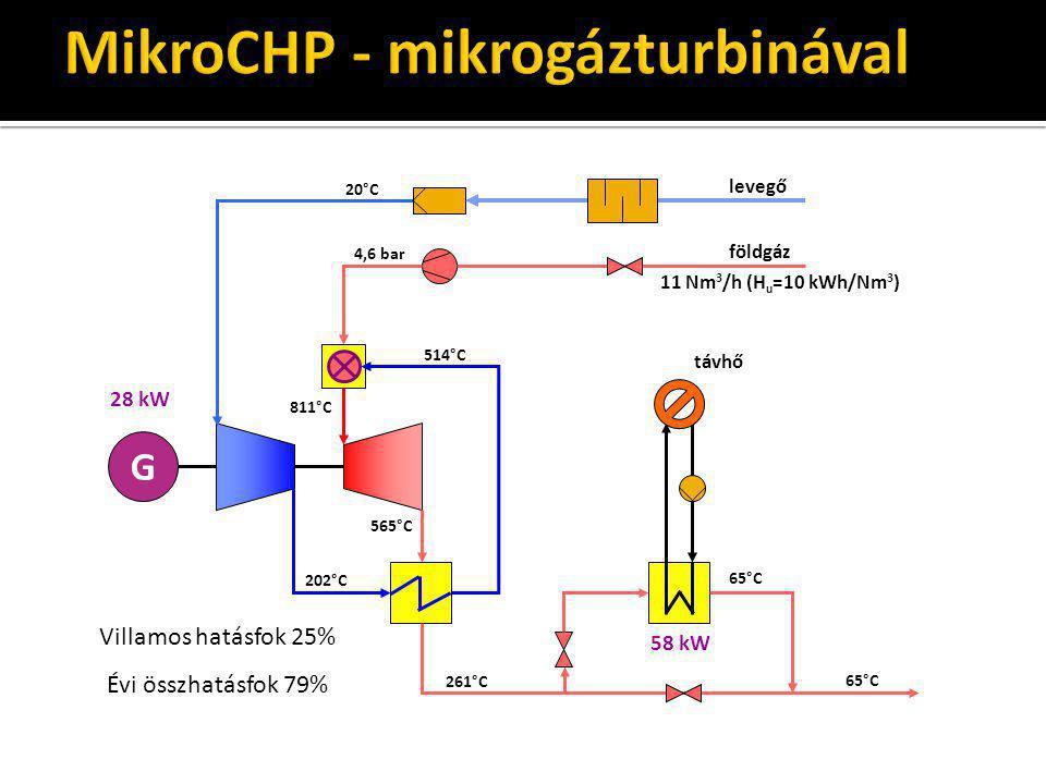 MikroCHP - mikrogázturbinával