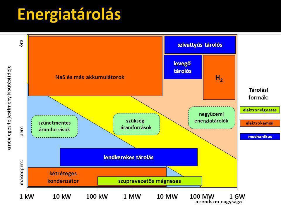 Energiatárolás H2 szivattyús tárolós levegő tárolós