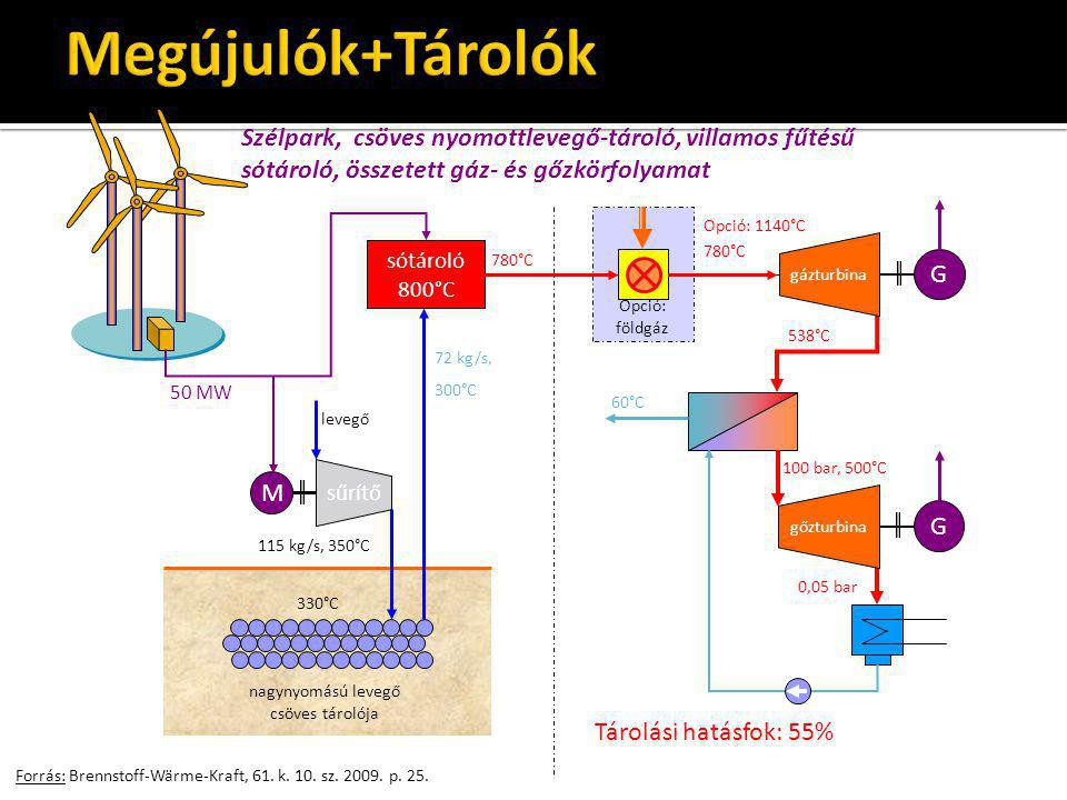 Megújulók+Tárolók Szélpark, csöves nyomottlevegő-tároló, villamos fűtésű sótároló, összetett gáz- és gőzkörfolyamat.