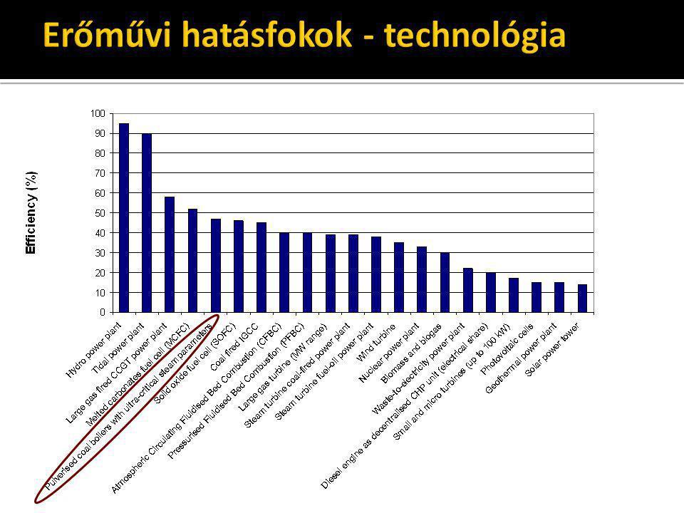 Erőművi hatásfokok - technológia
