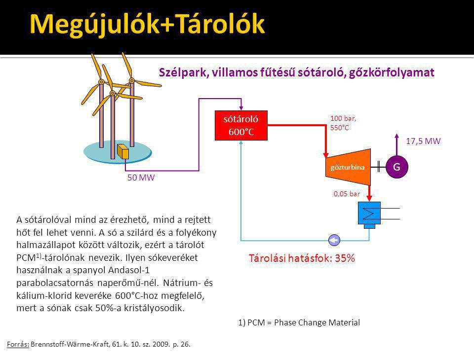 Megújulók+Tárolók Szélpark, villamos fűtésű sótároló, gőzkörfolyamat G