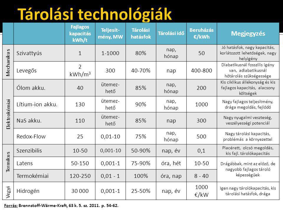 Tárolási technológiák