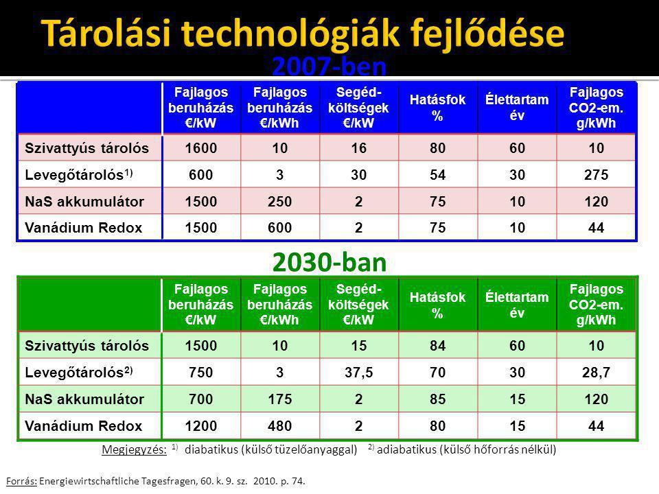 Tárolási technológiák fejlődése