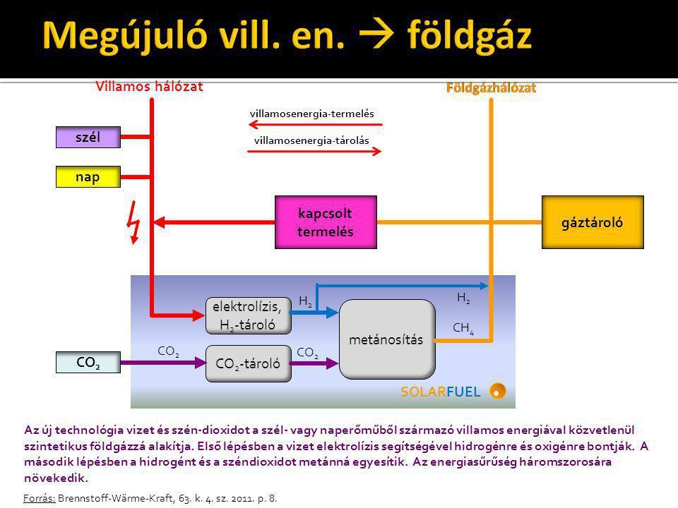 Megújuló vill. en.  földgáz
