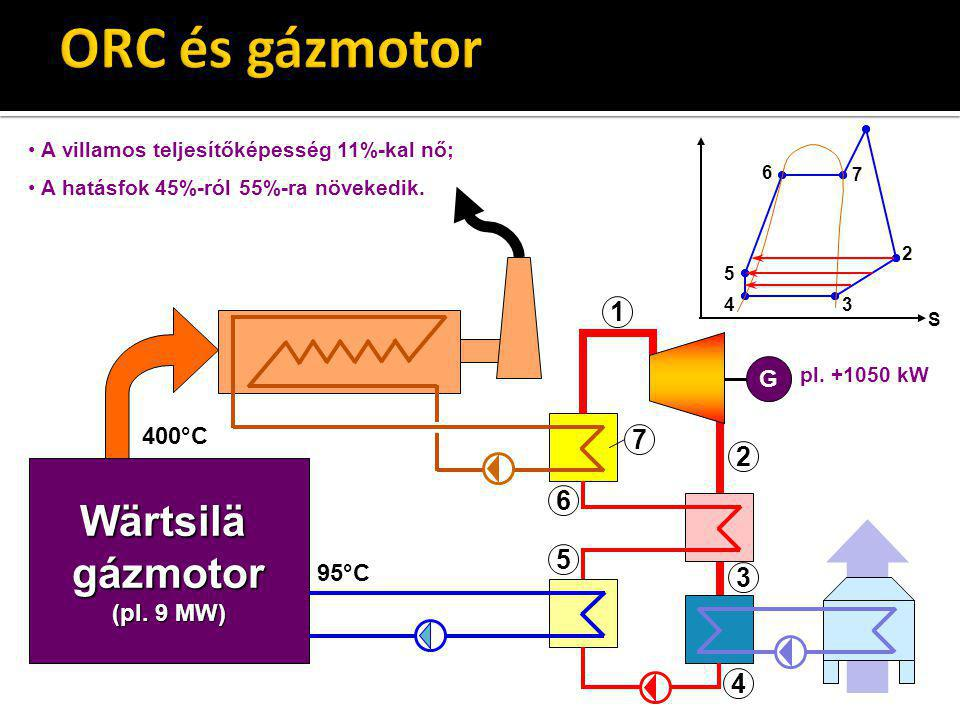 ORC és gázmotor Wärtsilä gázmotor 1 7 2 6 5 3 4 G 400°C (pl. 9 MW)