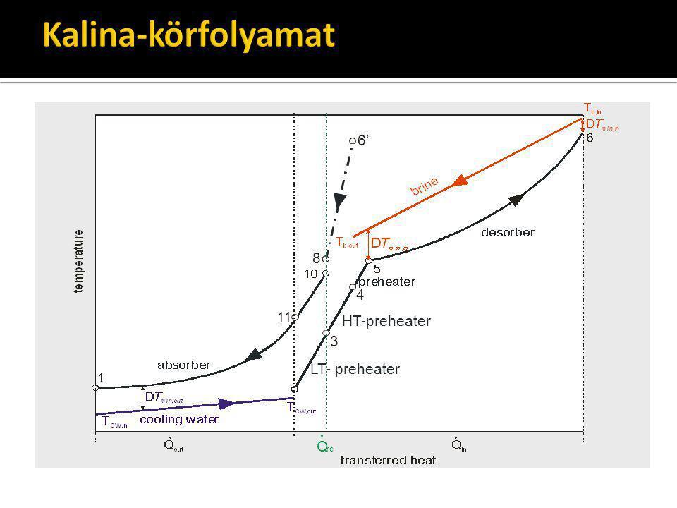 Kalina-körfolyamat HT-preheater 11 3 4 6' 8 Q re LT- preheater