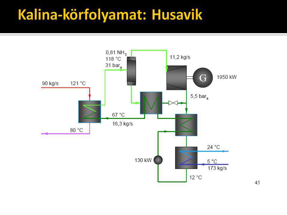 Kalina-körfolyamat: Husavik