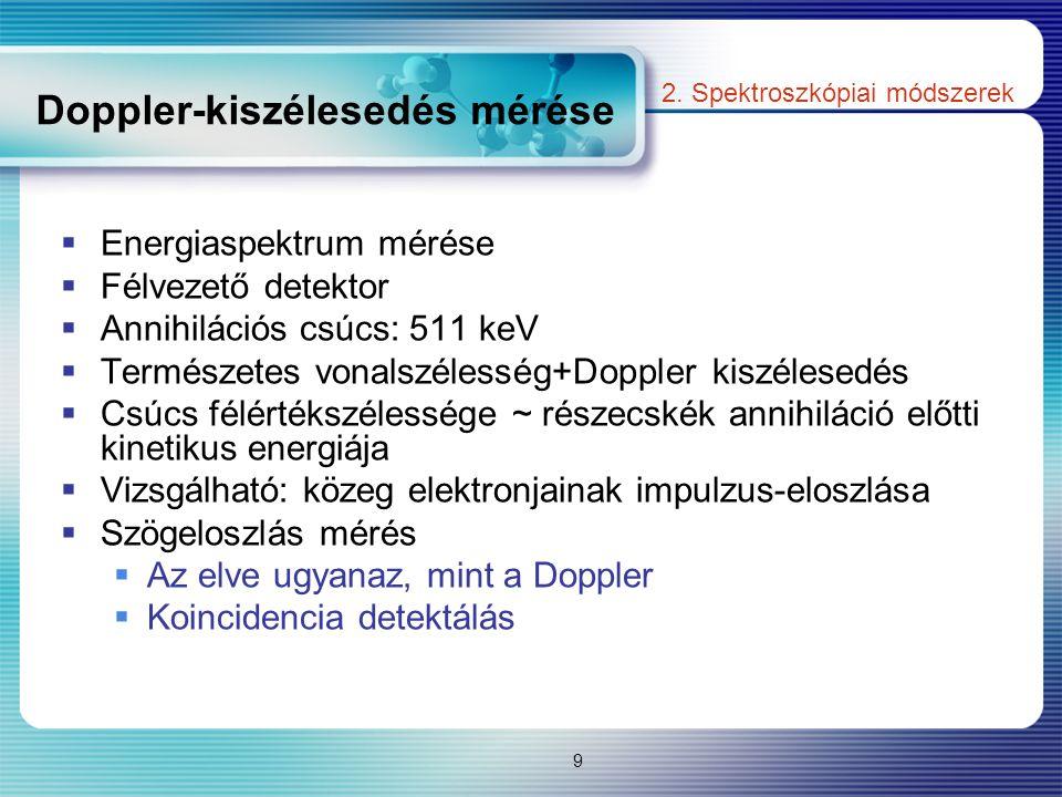 Doppler-kiszélesedés mérése