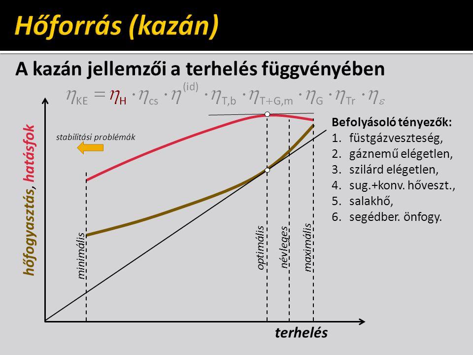 Hőforrás (kazán) A kazán jellemzői a terhelés függvényében