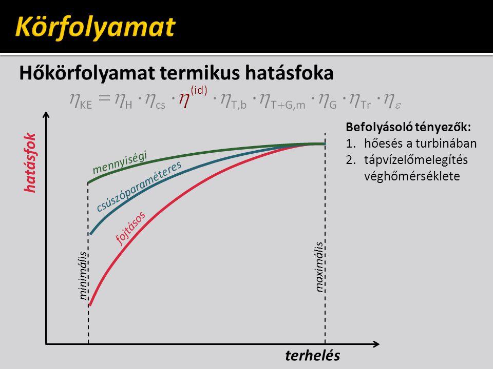 Körfolyamat Hőkörfolyamat termikus hatásfoka hatásfok terhelés