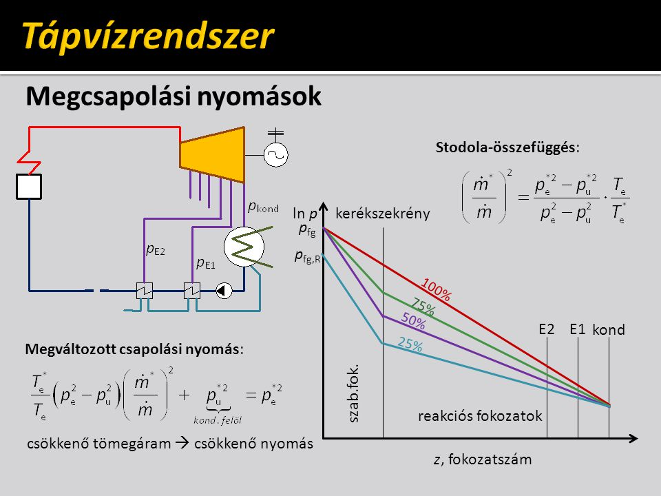 Tápvízrendszer Megcsapolási nyomások Stodola-összefüggés: ln p