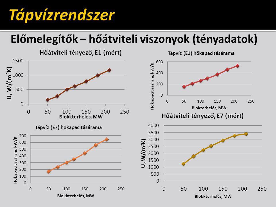 Tápvízrendszer Előmelegítők – hőátviteli viszonyok (tényadatok)