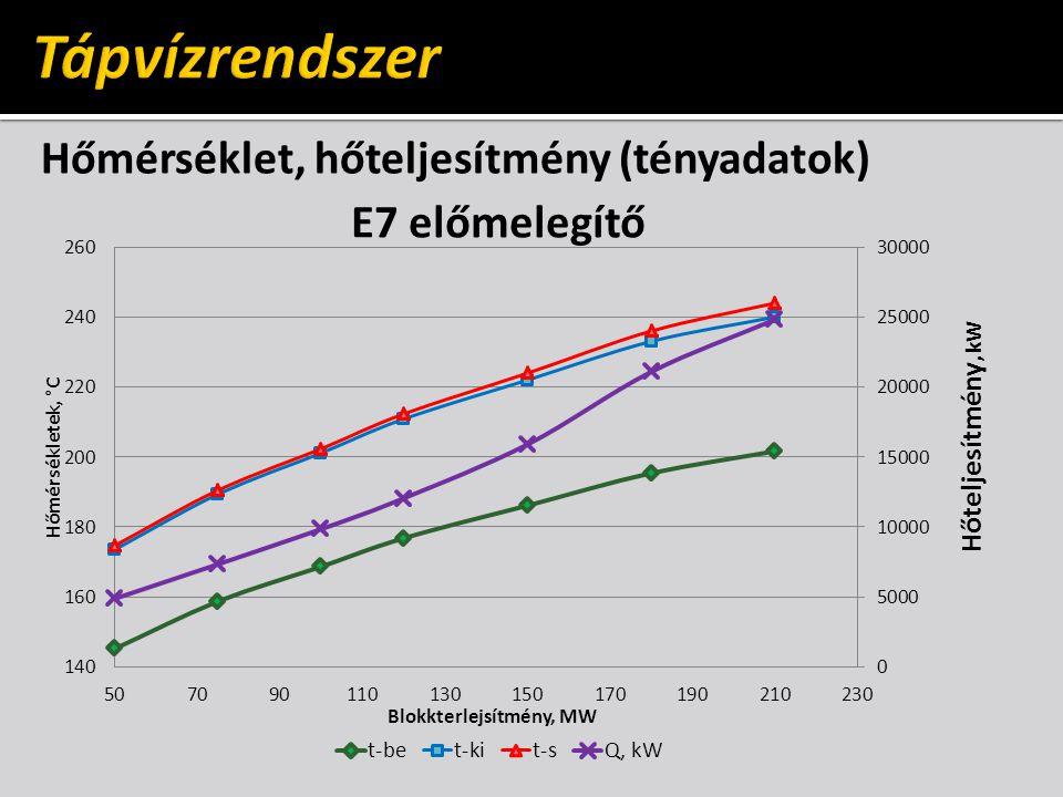 Tápvízrendszer Hőmérséklet, hőteljesítmény (tényadatok)