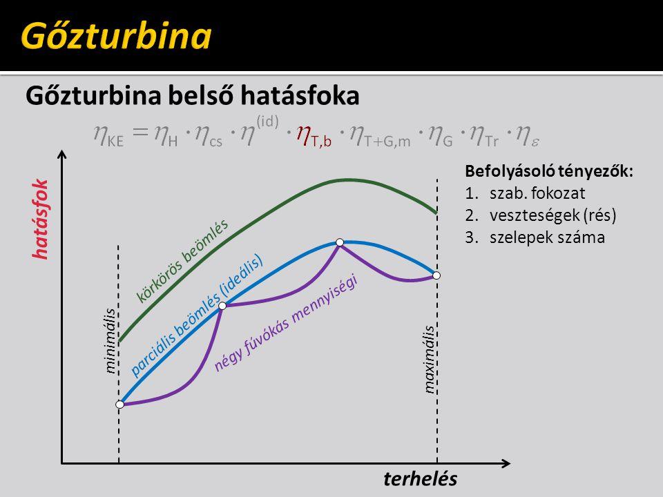 Gőzturbina Gőzturbina belső hatásfoka hatásfok terhelés