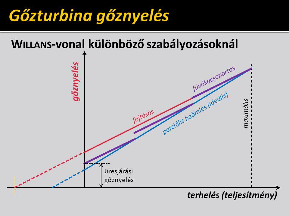 Gőzturbina gőznyelés Willans-vonal különböző szabályozásoknál