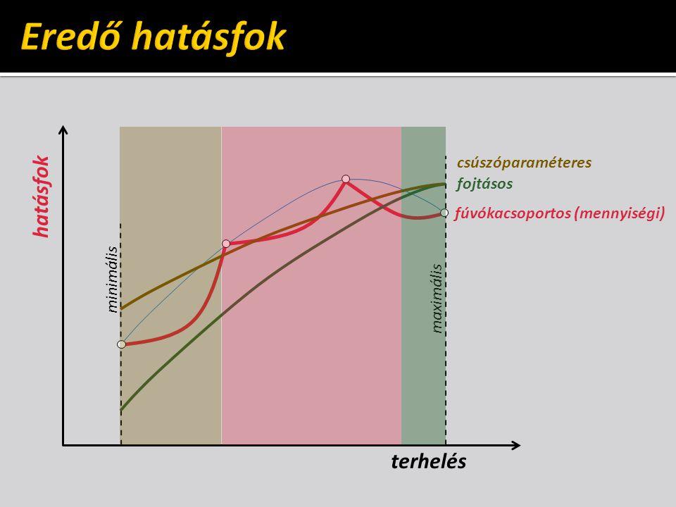 Eredő hatásfok hatásfok terhelés csúszóparaméteres fojtásos