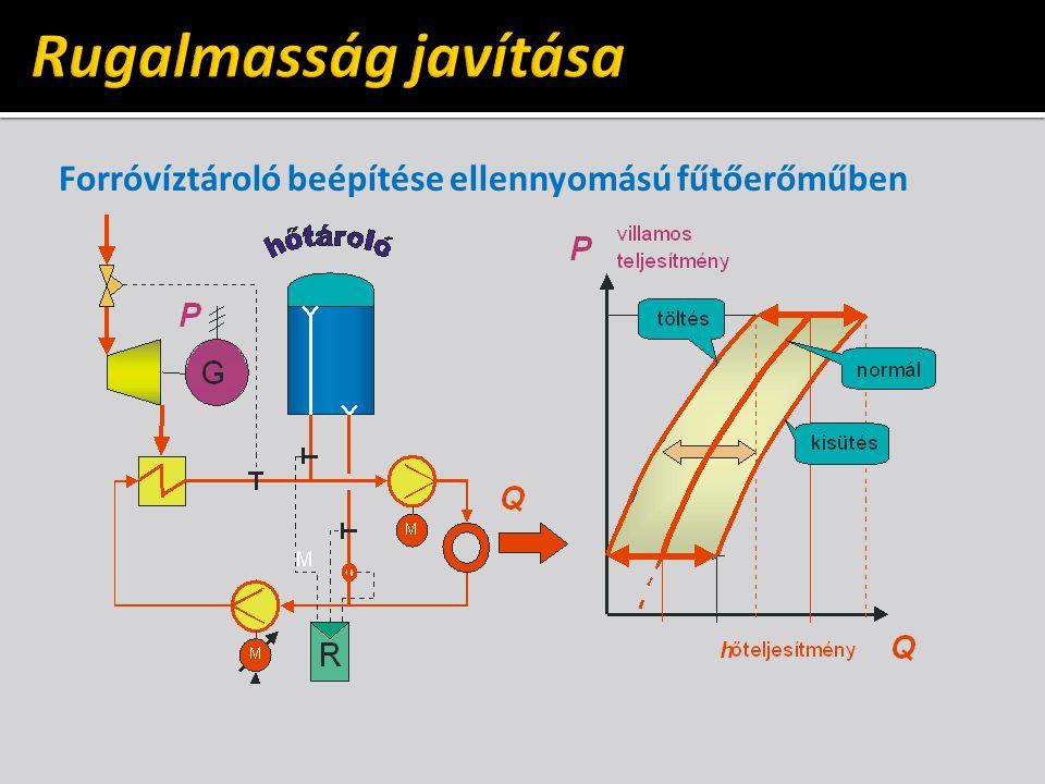 Rugalmasság javítása Forróvíztároló beépítése ellennyomású fűtőerőműben