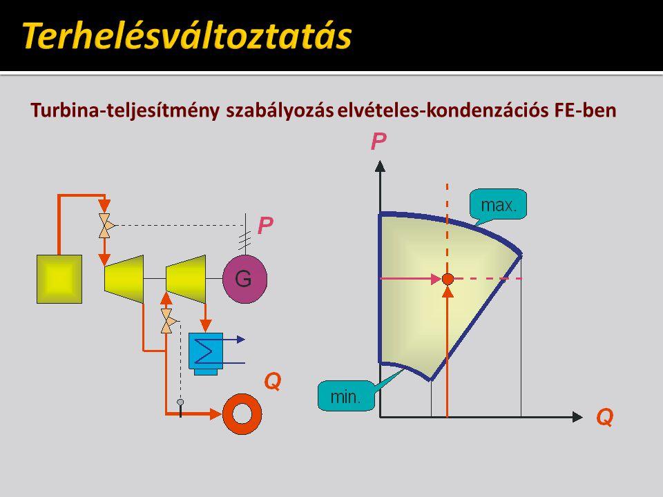 Terhelésváltoztatás Turbina-teljesítmény szabályozás elvételes-kondenzációs FE-ben