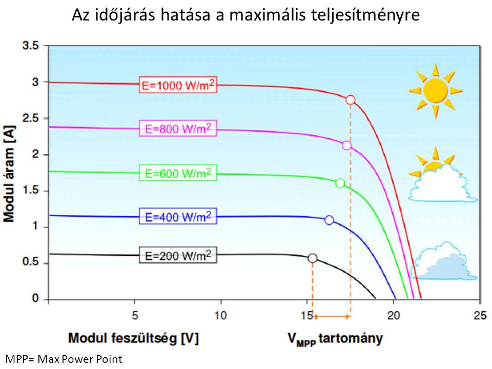Az időjárás hatása a maximális teljesítményre