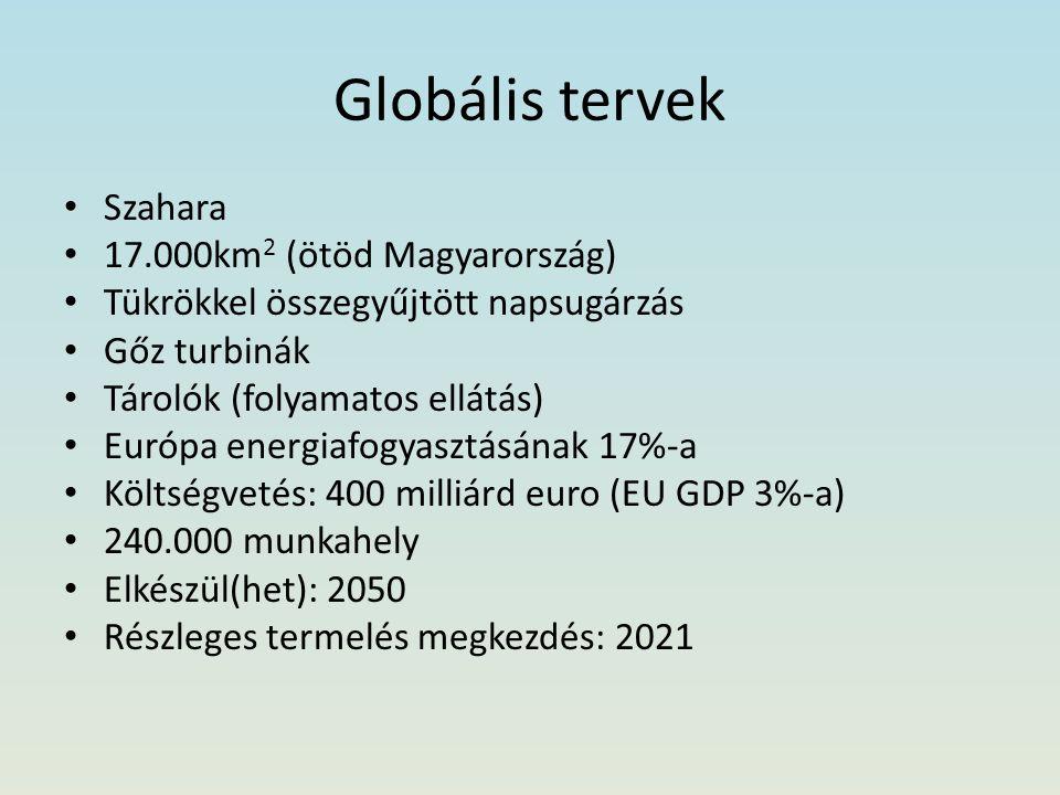 Globális tervek Szahara 17.000km2 (ötöd Magyarország)