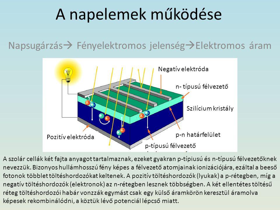 Napsugárzás Fényelektromos jelenségElektromos áram