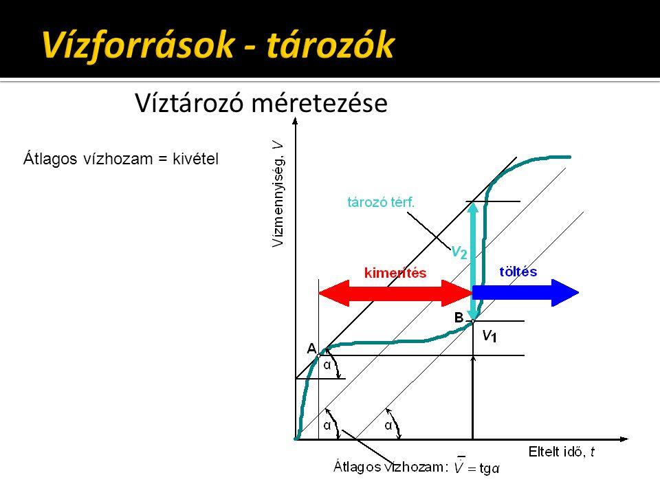 Vízforrások - tározók Víztározó méretezése Átlagos vízhozam = kivétel