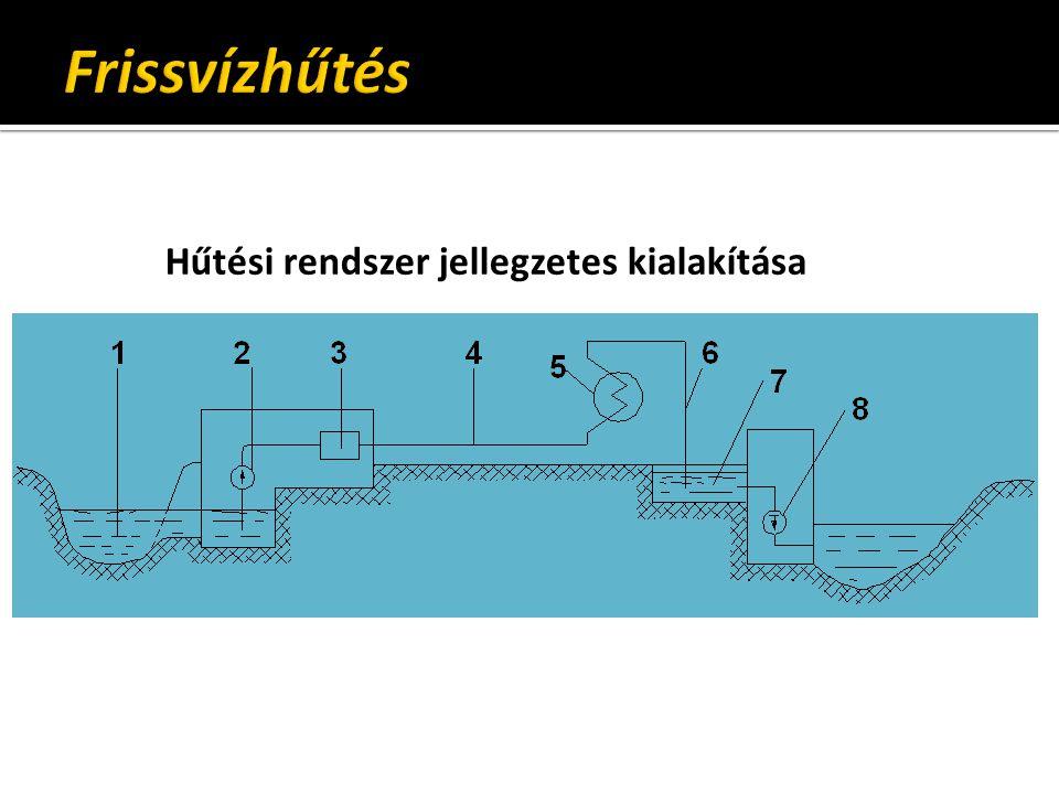 Frissvízhűtés Hűtési rendszer jellegzetes kialakítása