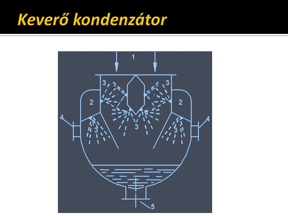 Keverő kondenzátor