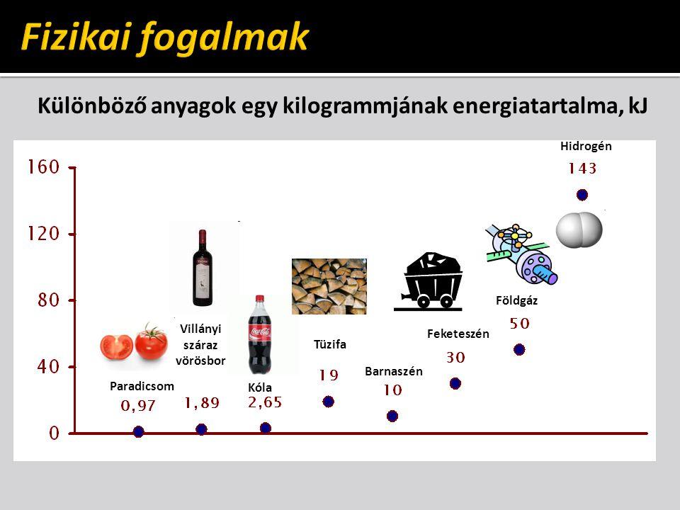 Fizikai fogalmak Különböző anyagok egy kilogrammjának energiatartalma, kJ. Hidrogén. Földgáz. Villányi száraz vörösbor.