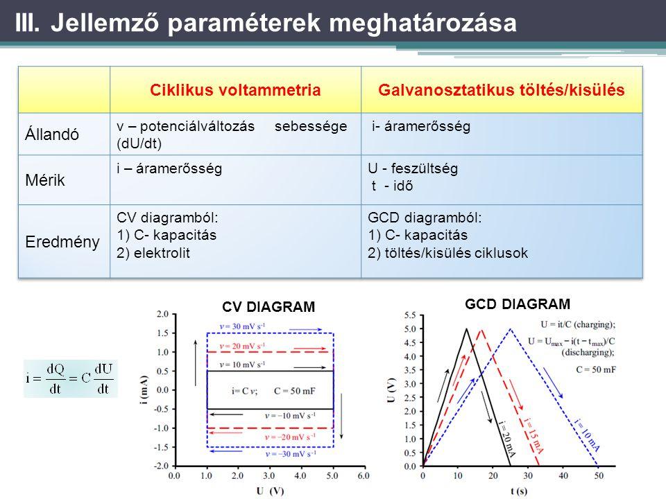 Ciklikus voltammetria Galvanosztatikus töltés/kisülés