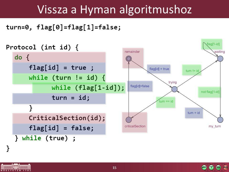 Vissza a Hyman algoritmushoz